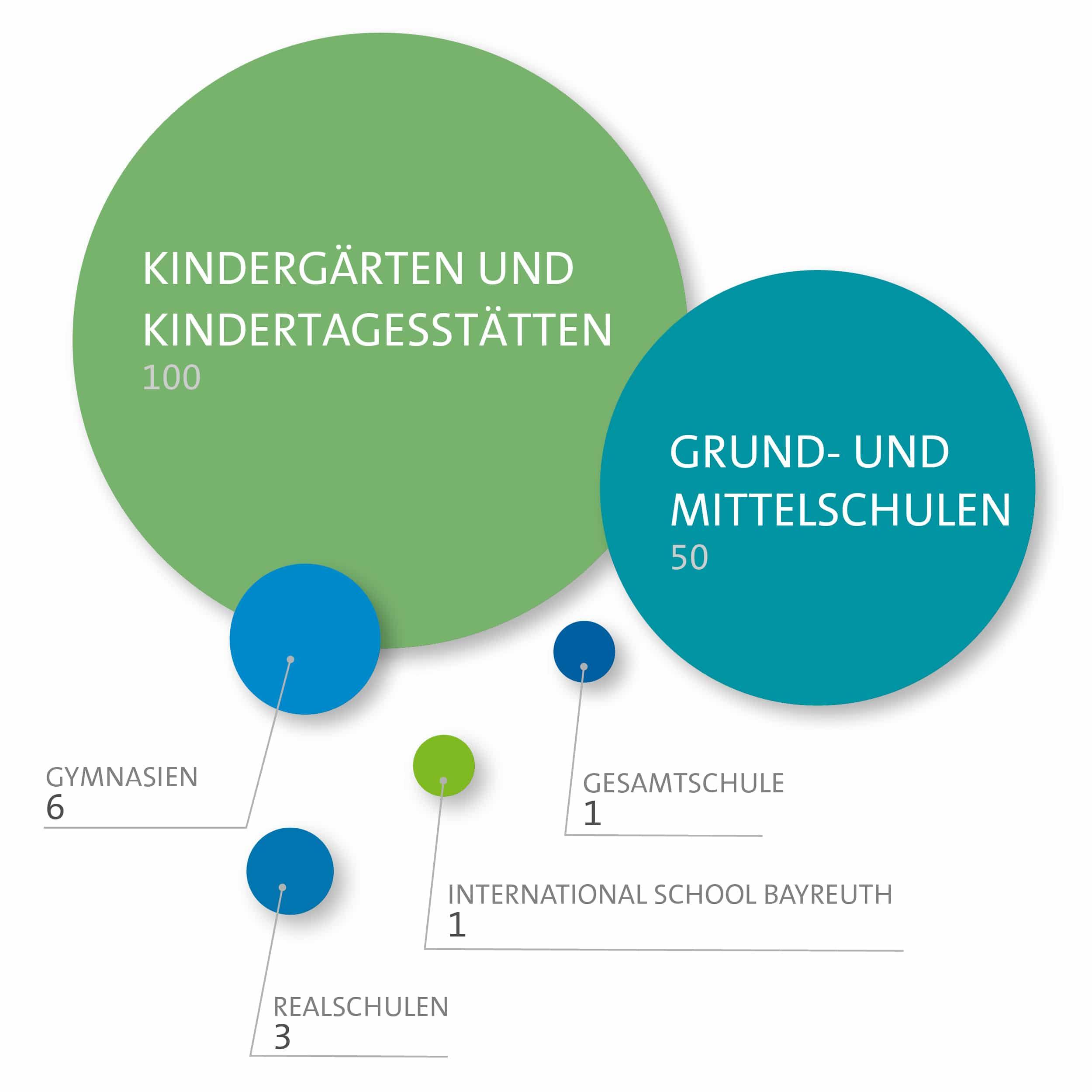 Bildung_dt