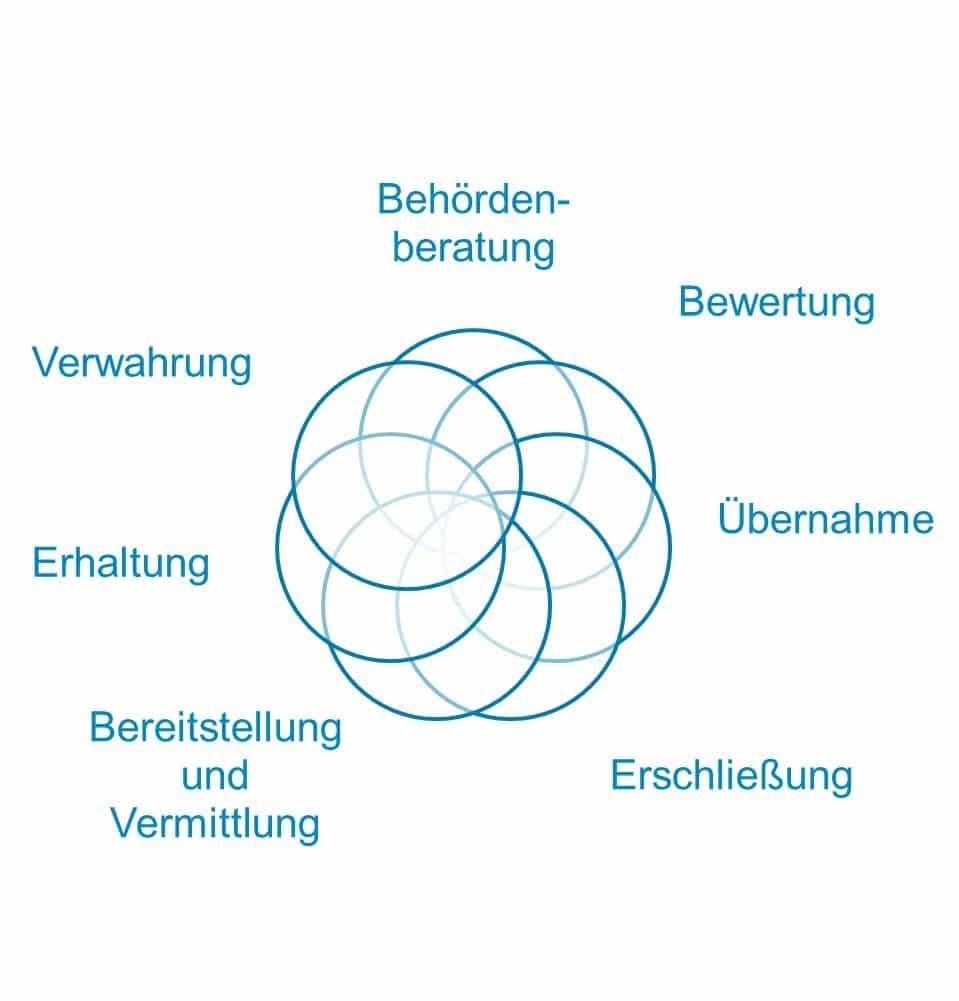 Grafik Aufgaben Stadtarchiv