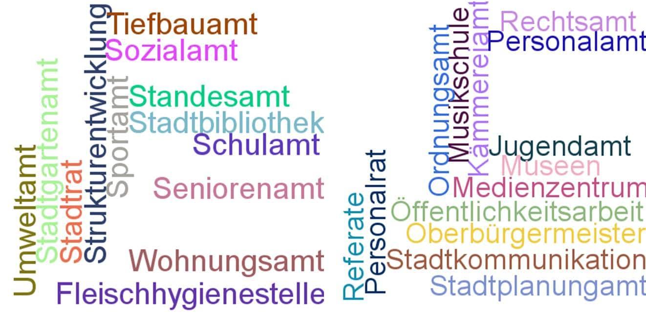 Wordcloud der städtischen Dienststellen zur Veranschaulichung der archivischen Zuständigkeit.