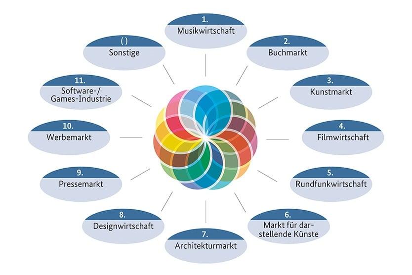 kultur-und-kreativwirtschaft-teilmaerkte