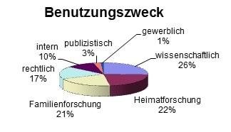 Tortendiagramm zur prozentuallen Verteilung des Benutzungszweckes im Stadtarchiv Bayreuth