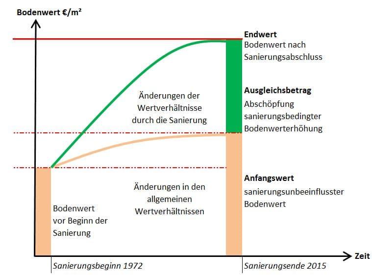 Schema zur sanierungsbedingten Wertermittlung