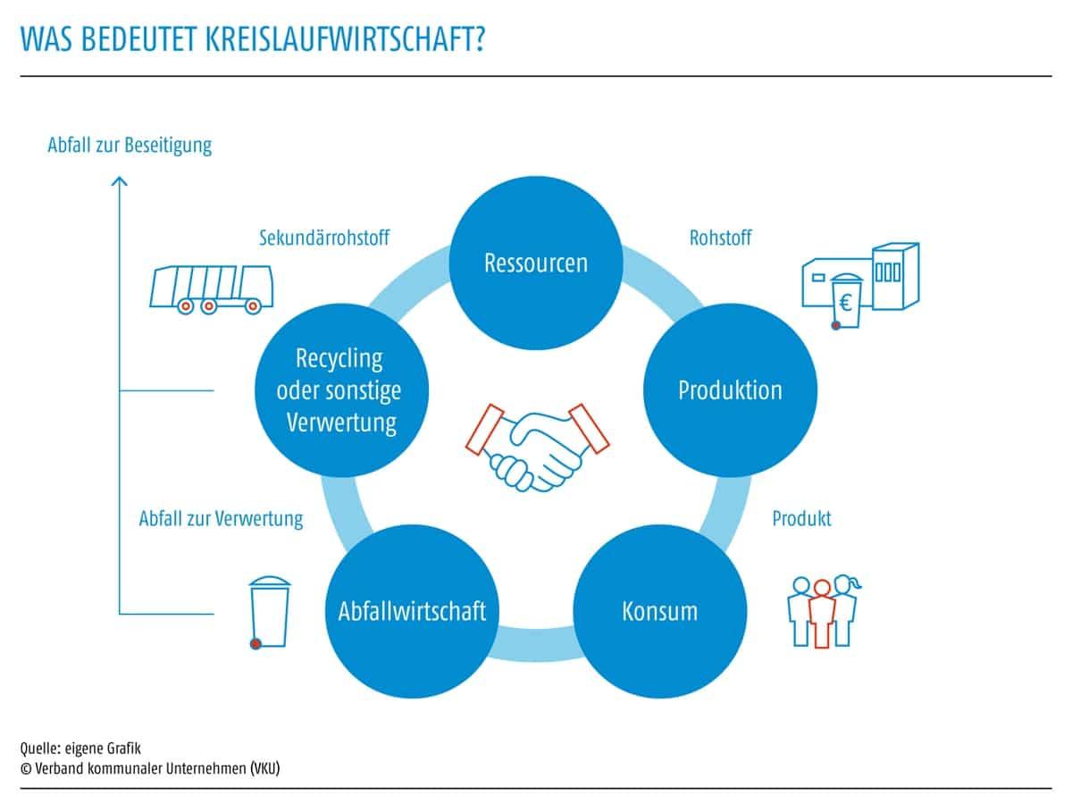 Grafik zur Kreislaufwirtschaft