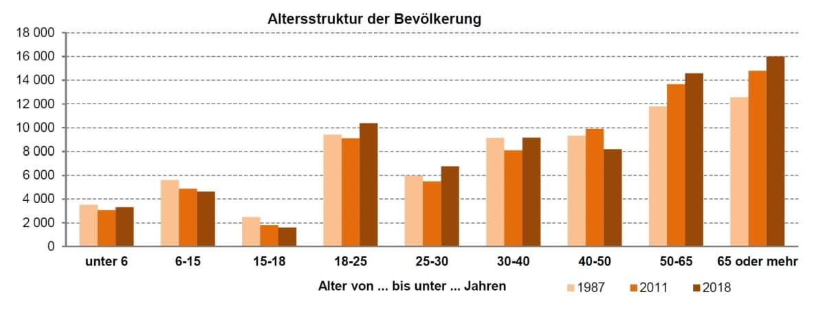 Alterstruktur der Bevölkerung, Stadt Bayreuth