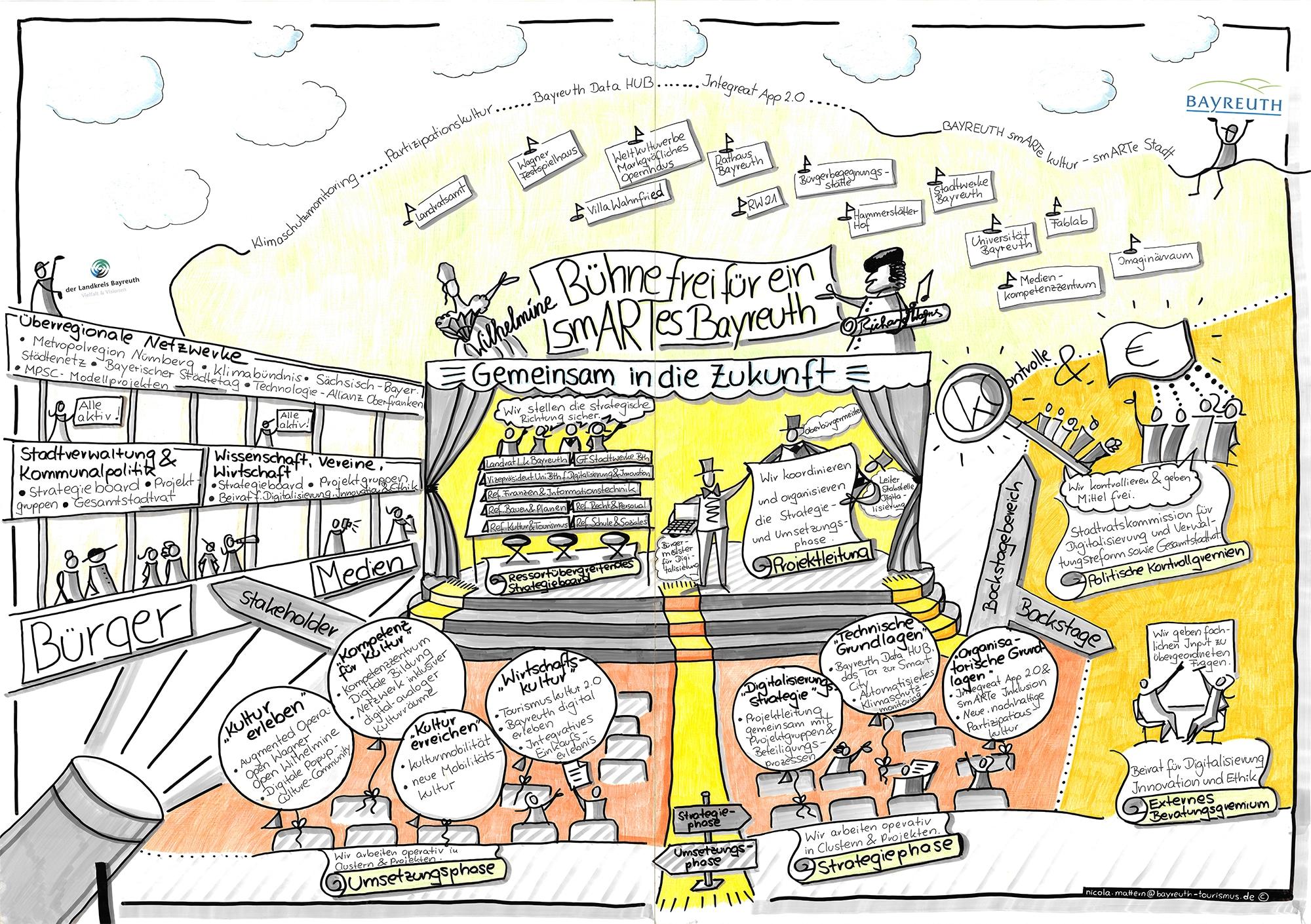 "Organigramm des Projektes ""Smart City"""