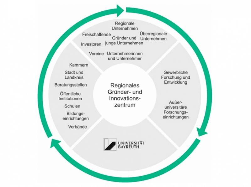 Grafik mit den Stakeholdern eines Regionalen Gründer- und Innovationszentrums in Bayreuth
