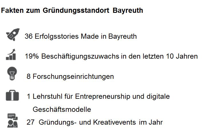 Grafik mit Fakten zum Gründungsstandort Bayreuth wie die Zahl der Forschungseinrichtungen und der Gründerevents im Jahr