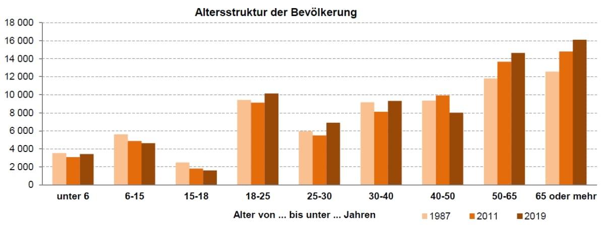 Abbildung: Bevölkerung Stadt Bayreuth 1987, 2011 und 2019 nach Altersgruppen