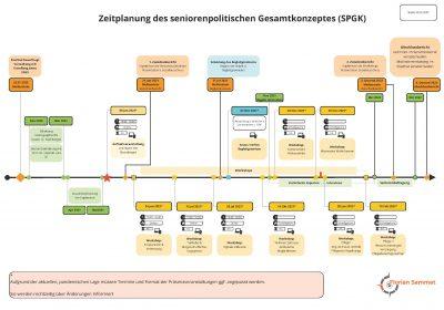 2021_05_31_Zeitplanung SPGK